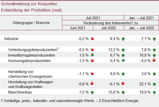 Tabelle: Schnellmeldung zur Konjunktur Entwicklung der Produktion (real)