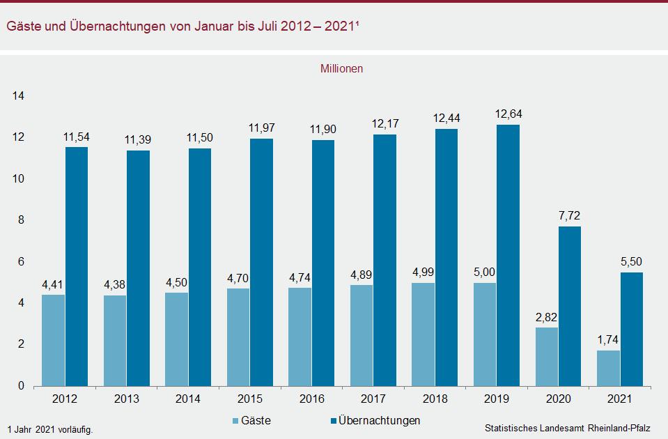 Säulendiagramm: Gäste und Übernachtungen von Januar bis Juli 2012 - 2021